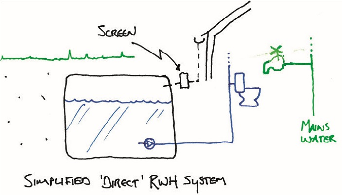 A drawing of a direct rainwater harvesting system