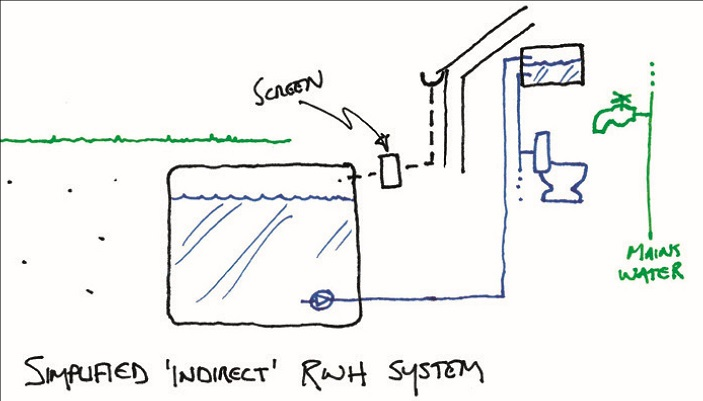A drawing of an indirect rainwater harvesting system