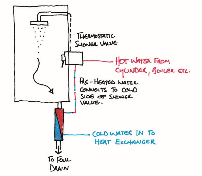 A drawing of a waste water heat recovery system, labelling the function of each part